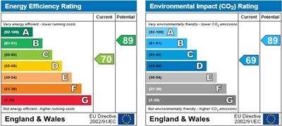 energy efficiency rating for Violet Close, Cambridge